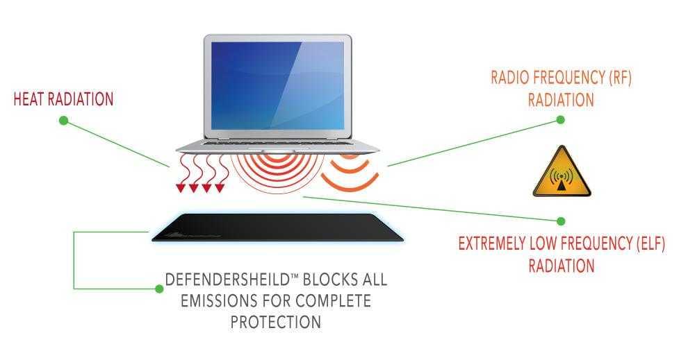 DefenderShield Laptoppad